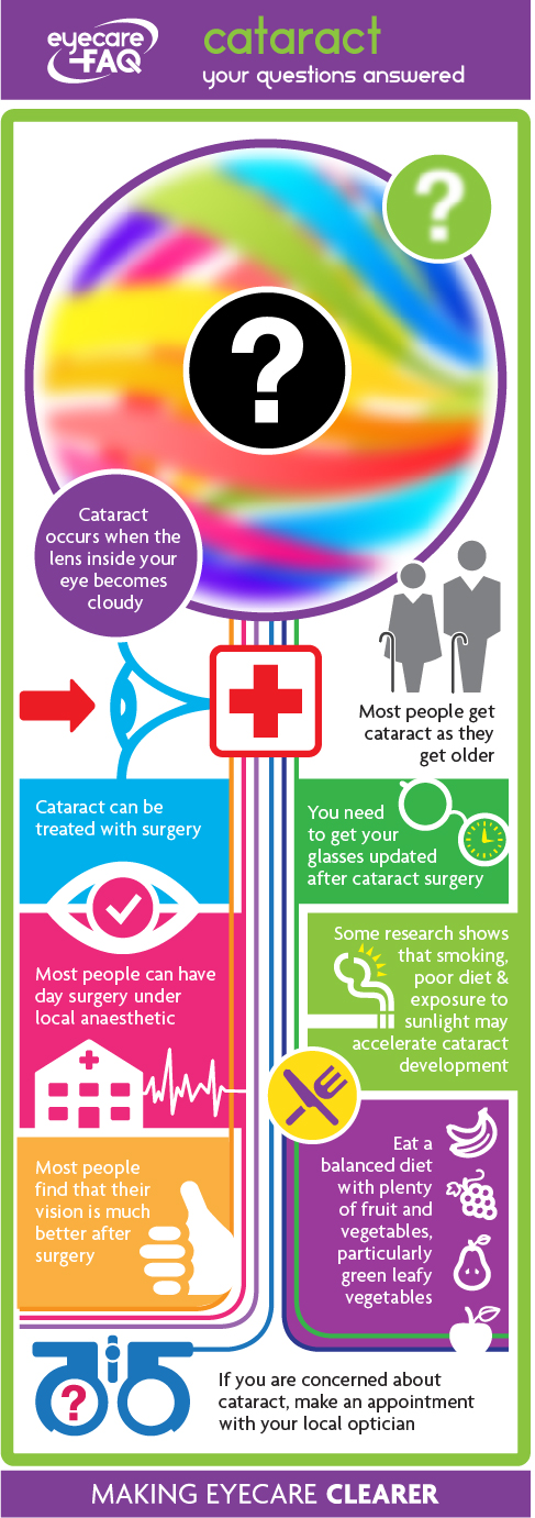 cataract infographic